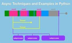 Асинхронные методы и примеры в Python