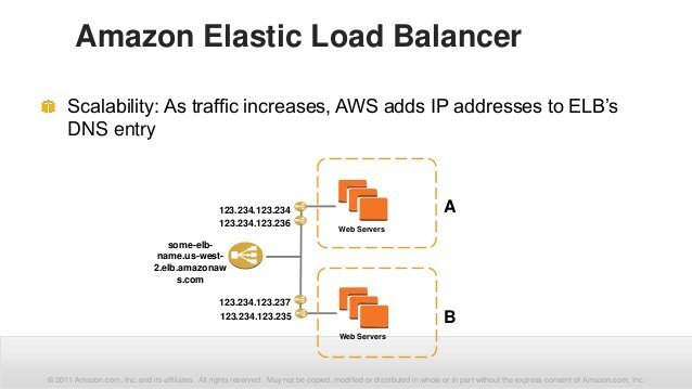 AWS: Конфигурация эластичной балансировки нагрузки