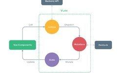 Создайте приложение заметок с помощью Vuex
