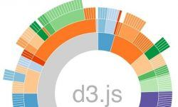 d3.js (Frontend Masters)