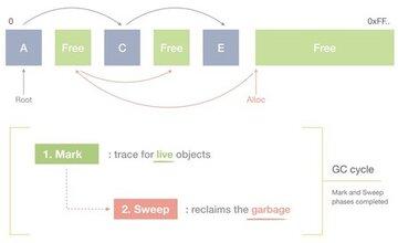 Основы сборщиков мусора