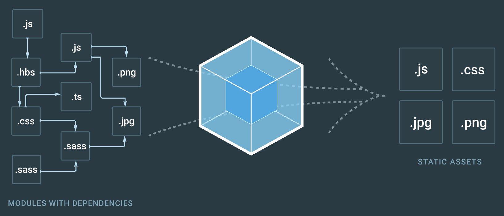 Webpack 1 и 2 - Полное руководство