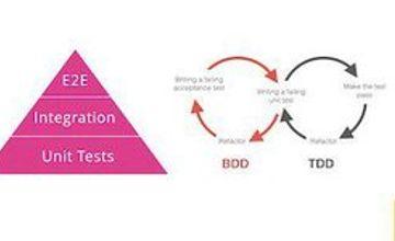 Про TDD, BDD и вот это всё. Зачем JS-разработчику писать тесты?