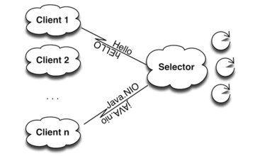 Transmogrifier: Java NIO и Non-Blocking IO