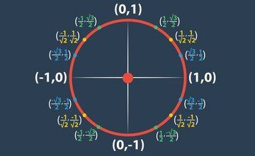 Тригонометрия: Мастер-класс
